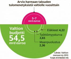 Helsingin Sanomat arvioi vuonna 2013, että valtio menettää arviolta 5-7 miljardia harmaan talouden takia. (HS 19.2.2103)